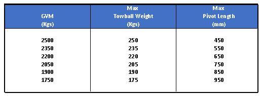 Ark Ezi-Fold boat trailer hinge Maximum Pivot Chart